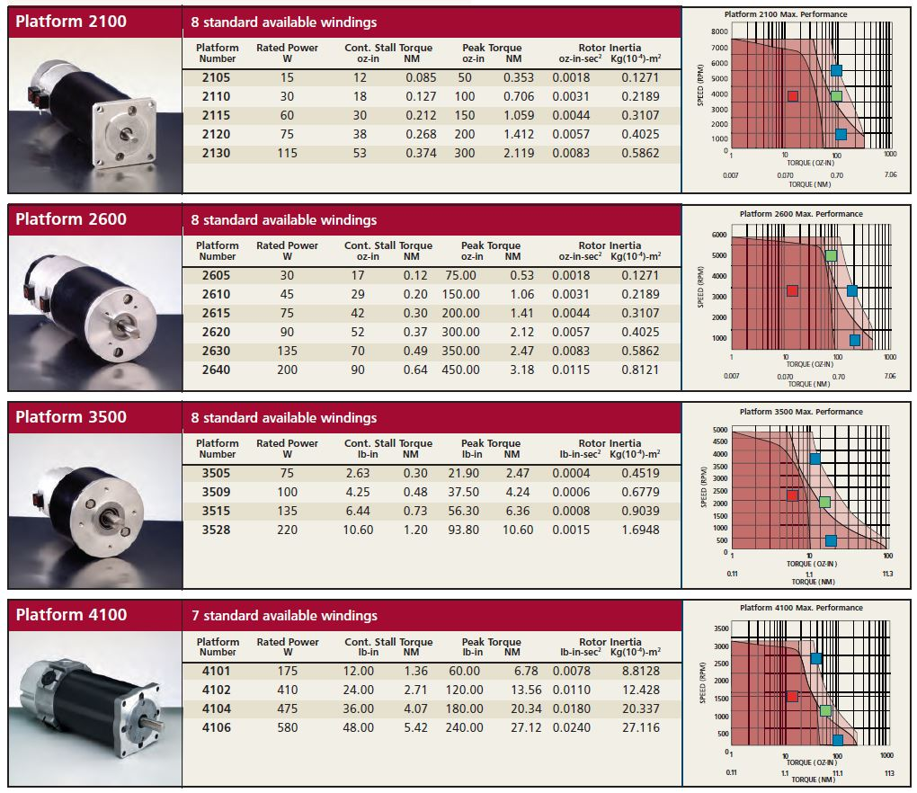 Torque-Systems-Selection-Chart