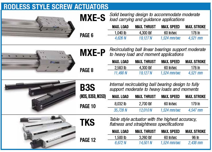 Rodless Screw Actuators Selection Chart