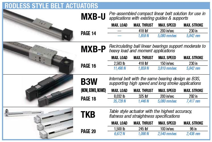 Rodless Style Belt Actuators Selection Chart