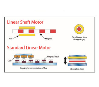 Understanding Nippon Pulse's Linear Shaft Motors vs. Other Linear Technologies